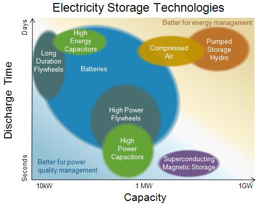 Utility Energy Storage Market Guide