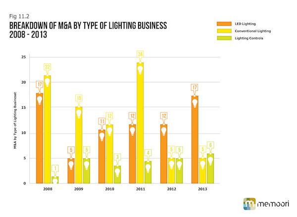Wireless Lighting Controls Market